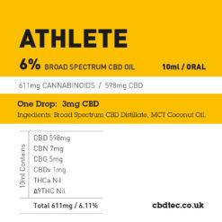6% athlete content breakdown