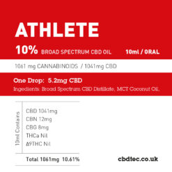 10% athlete content breakdown