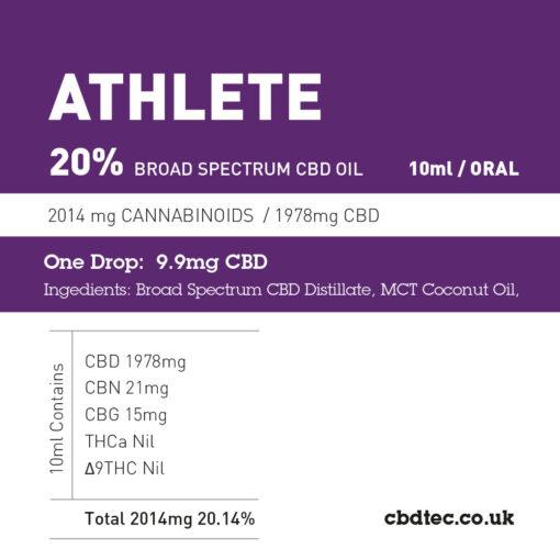 20% athlete content breakdown